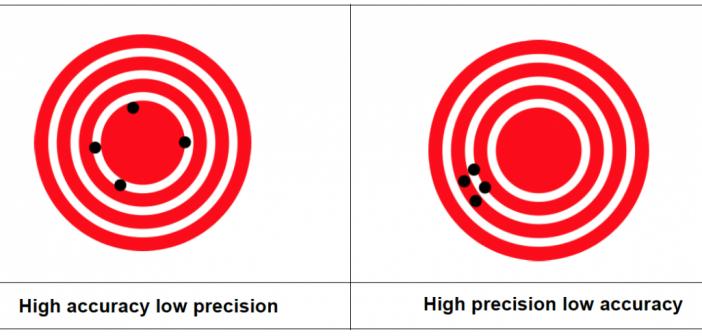 Dianas precisión frente exactitud