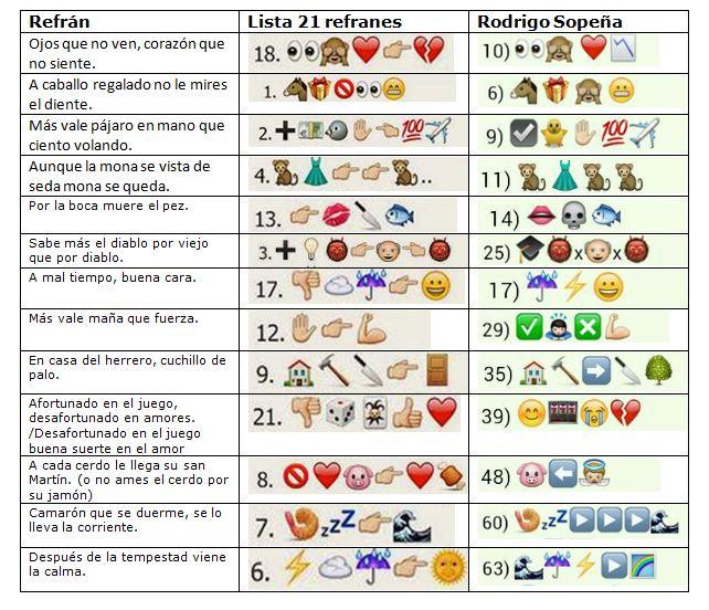 Comparativa de emojis